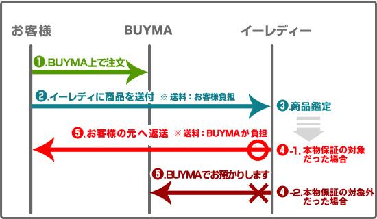 BUYMA鑑定サービスの流れ